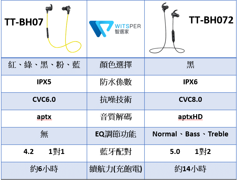 挑戰2020頂級規格、自由調整三音頻TaoTronics SoundElite 72 (TT-BH072) 運動無線藍牙耳機