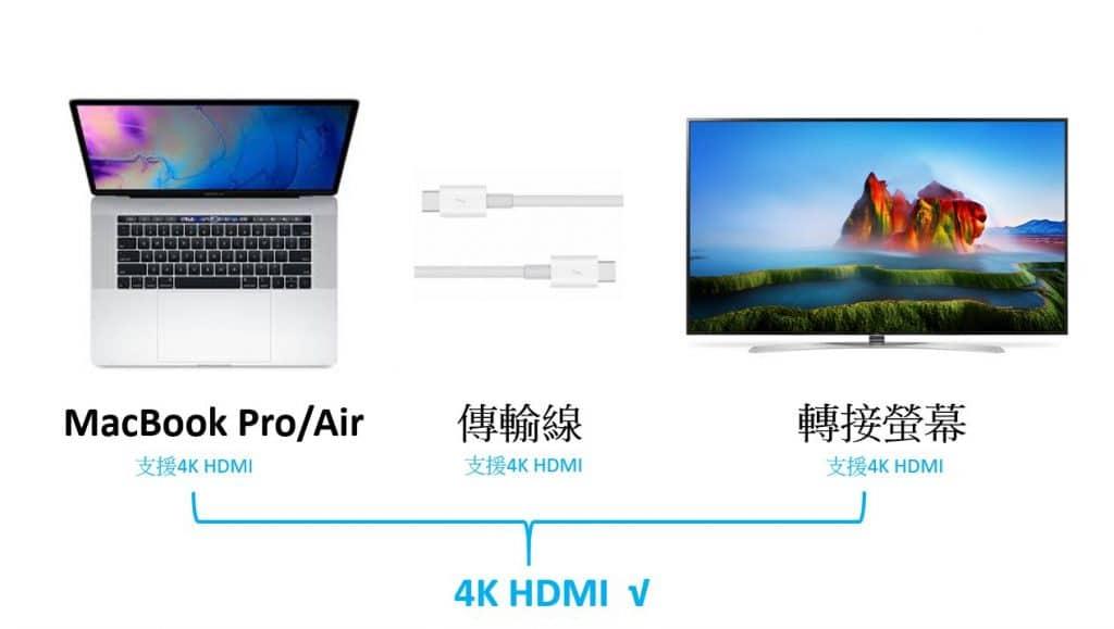 2019年Macbook必備:變壓器原地升級!Type-C、PD快充、HDMI一次搞定|Hub筆電集線器推薦