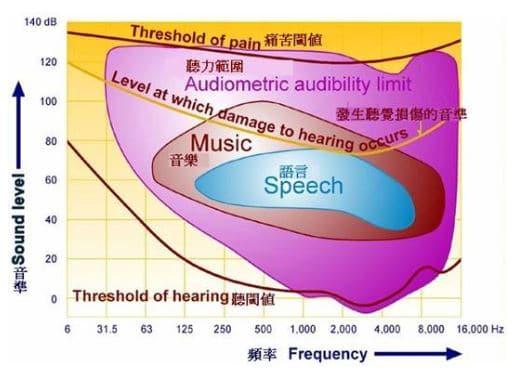 0分貝都還聽得見! 人耳最適合聽的音量落在「這個區間」