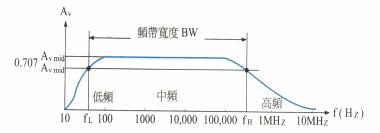 音質科普:挑選耳機重要參數—頻率響應