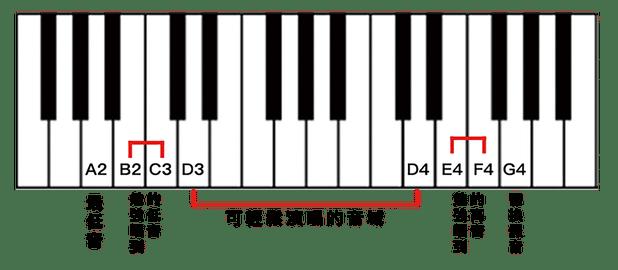 音質科普:名詞剖析上篇  (音域 、音色 、音染 、失真)