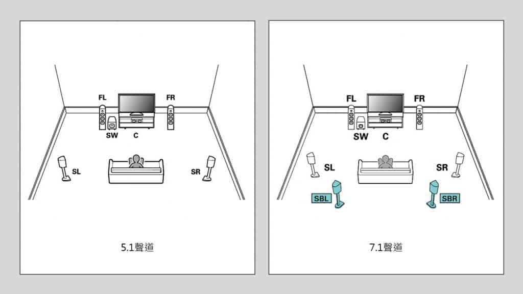 原生環繞音效 5.1/7.1聲道